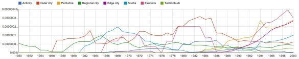 Google Ngram Viewer Results for eight terms