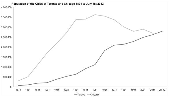 Toronto and Chicago