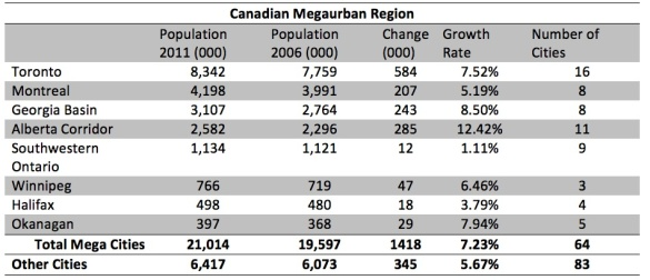 Canadian Megaurban Regions