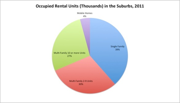 Occupied Rental Units (Thousands) in the Suburbs, 2011