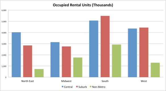 Occupied Rental Units