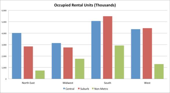 Occupied Rental Units
