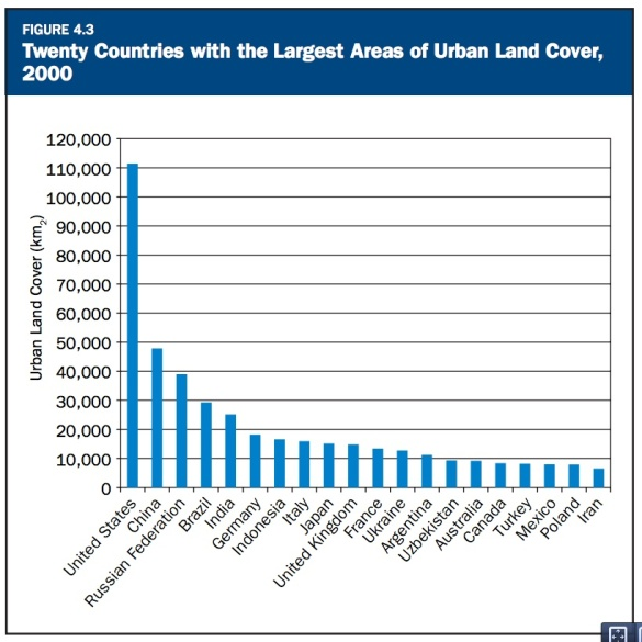 Twenty Countries with the Largest Areas of Urban Land Cover, 2000