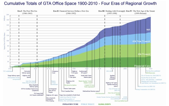 Cumulative Totals of GTA Office Space 1910-2010 by the Canadian Urban Institute (Click to Enlarge)