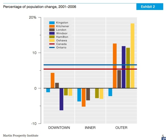 Percentage of population change, 2001-2006 by area.  Source: Martin Prosperity Institute