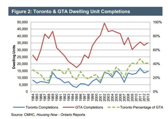 GTA-Toronto Completions